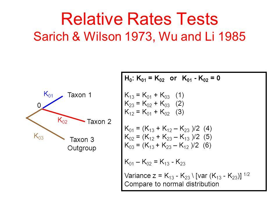 Relative Rates Tests Sarich & Wilson 1973, Wu and Li 1985 Taxon 2 Taxon 3 Outgroup K 01 K 02 K 03 0 H 0 : K 01 = K 02 or K 01 - K 02 = 0 K 13 = K 01 +
