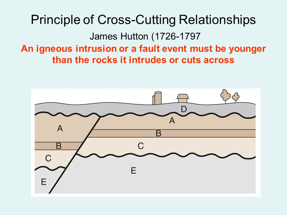 Principle of Cross-Cutting Relationships James Hutton (1726-1797 An igneous intrusion or a fault event must be younger than the rocks it intrudes or c