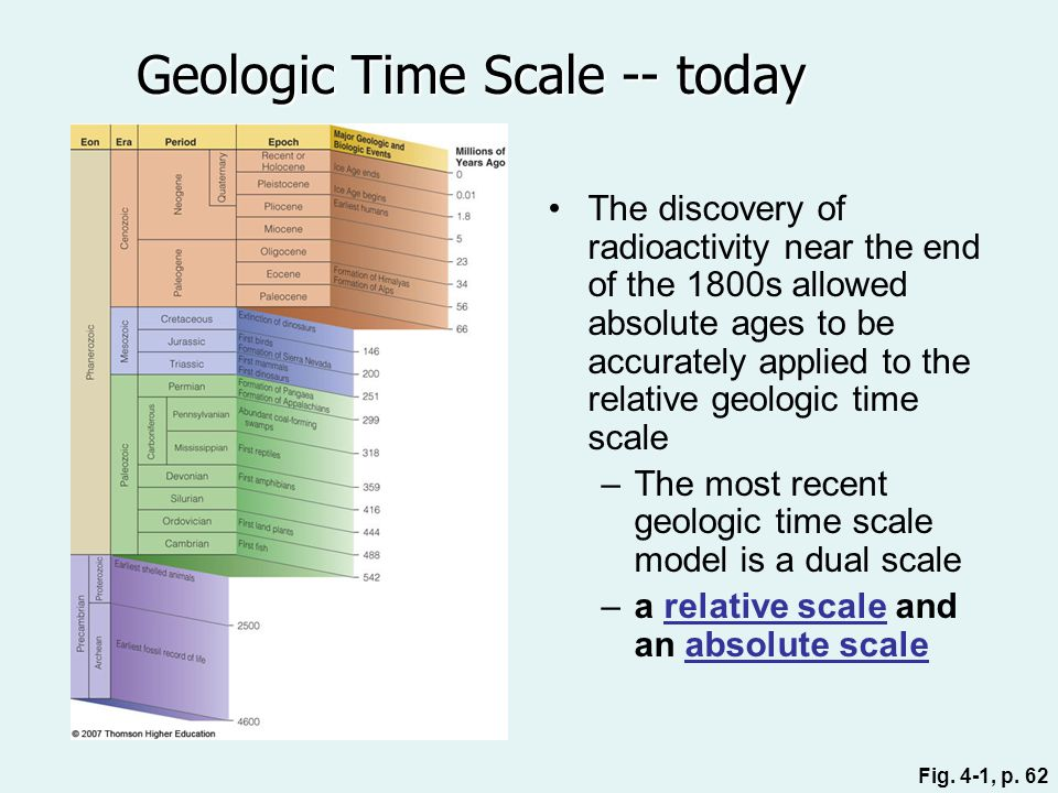 The discovery of radioactivity near the end of the 1800s allowed absolute ages to be accurately applied to the relative geologic time scale –The most