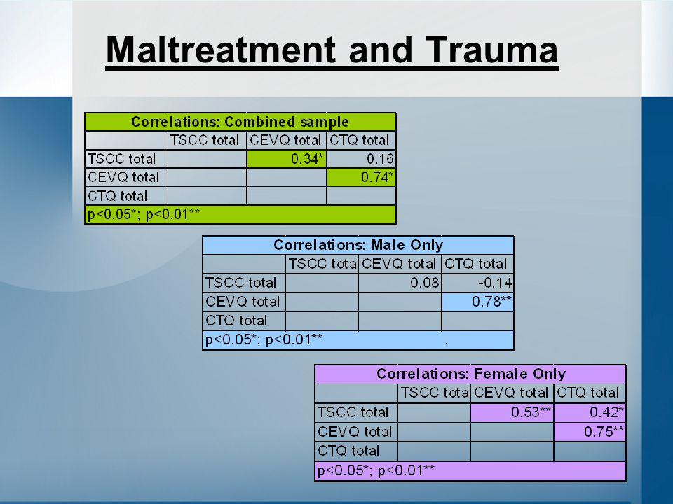 Maltreatment and Trauma