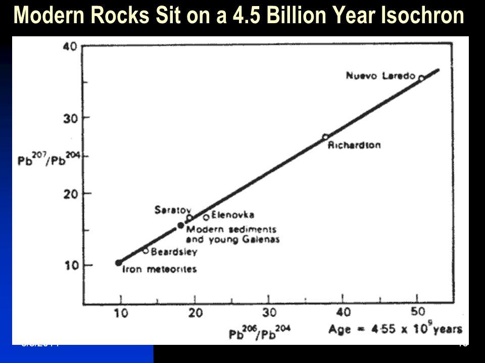 6/5/201413 Modern Rocks Sit on a 4.5 Billion Year Isochron