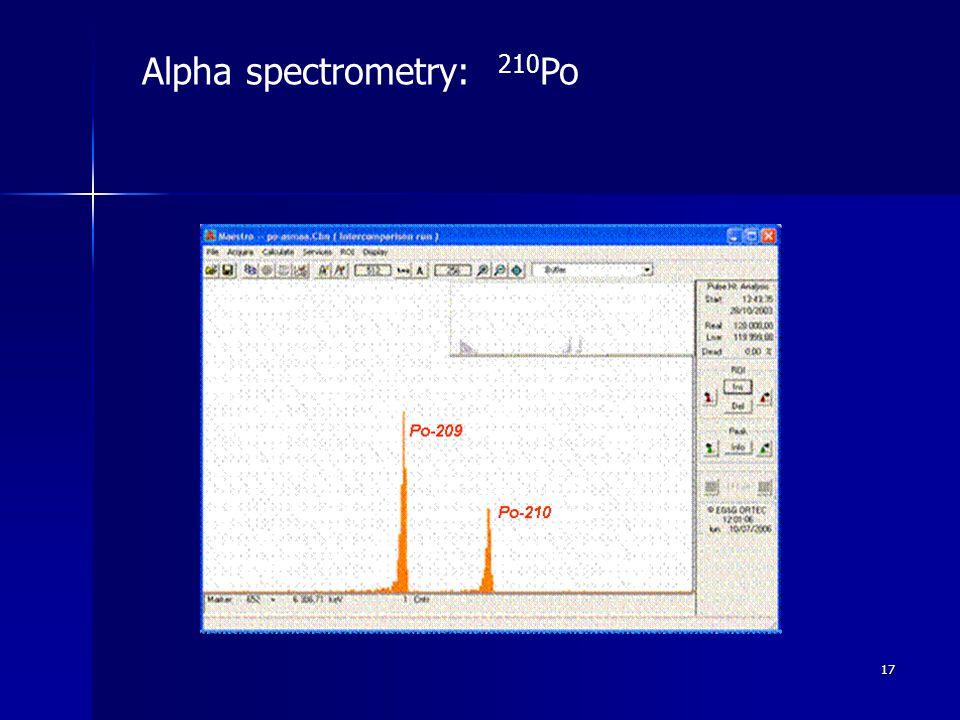 17 Alpha spectrometry: 210 Po