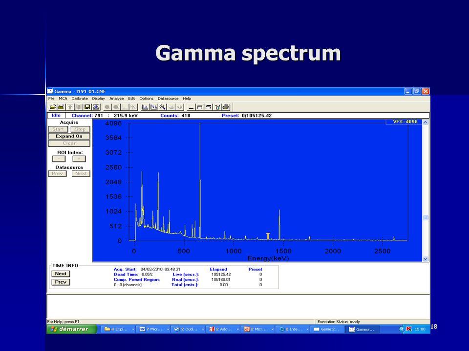 18 Gamma spectrum