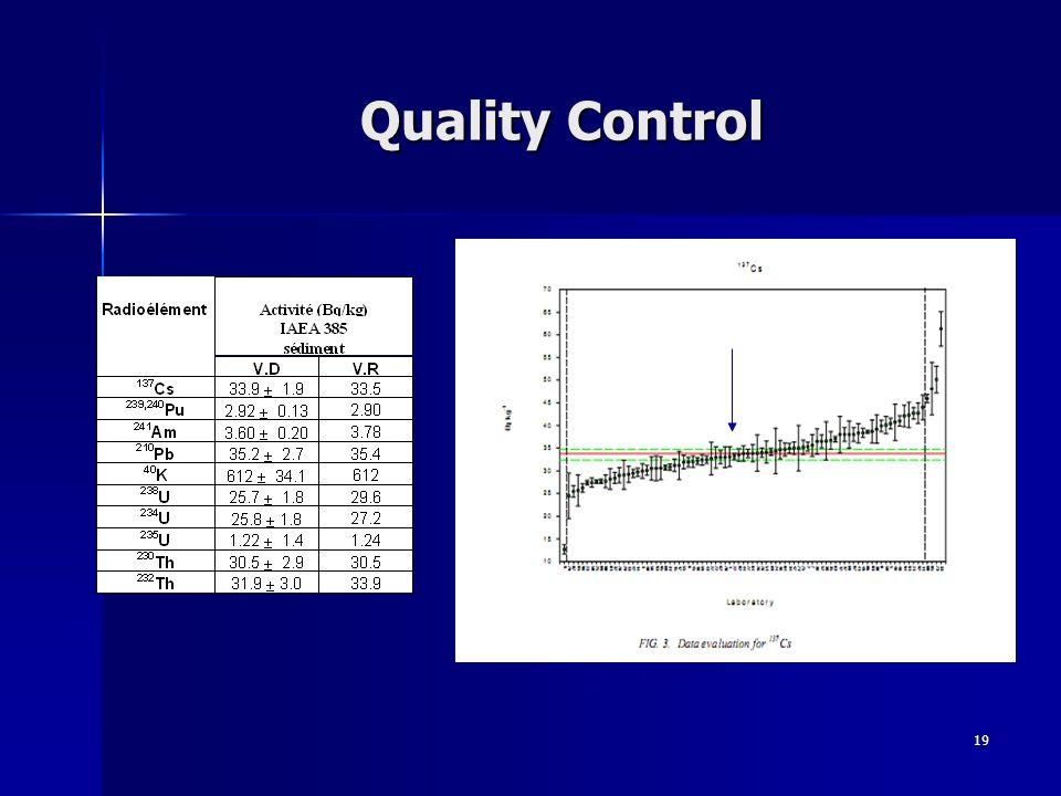 19 Quality Control