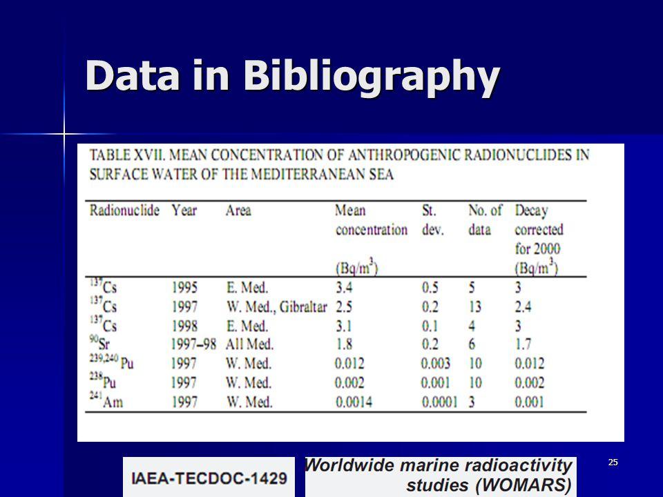 25 Data in Bibliography