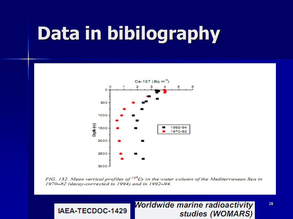28 Data in bibilography