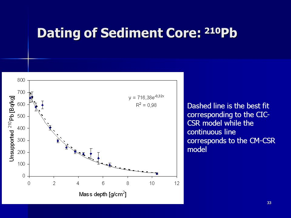 33 Dating of Sediment Core: 210 Pb Dashed line is the best fit corresponding to the CIC- CSR model while the continuous line corresponds to the CM-CSR