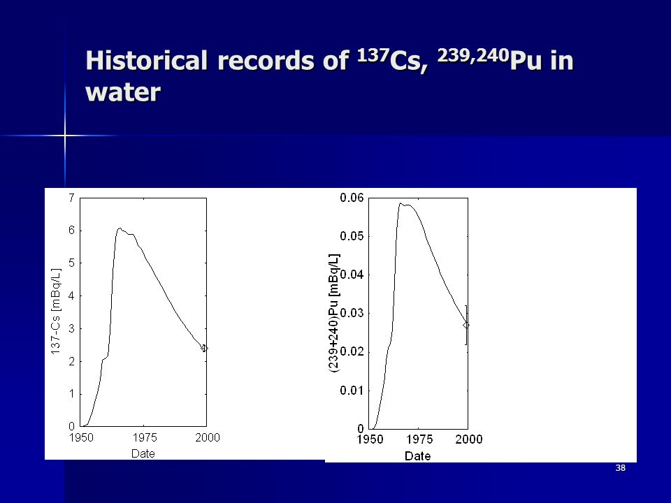 38 Historical records of 137 Cs, 239,240 Pu in water