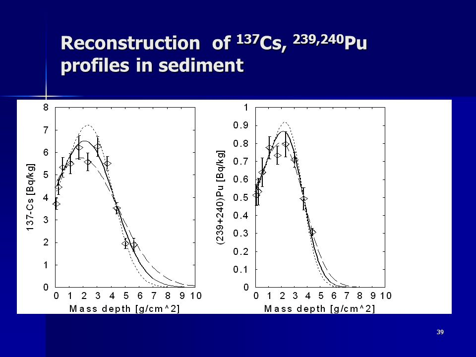 39 Reconstruction of 137 Cs, 239,240 Pu profiles in sediment