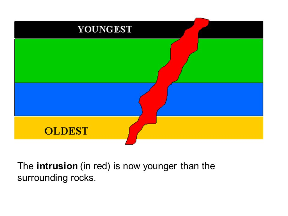 The intrusion (in red) is now younger than the surrounding rocks.