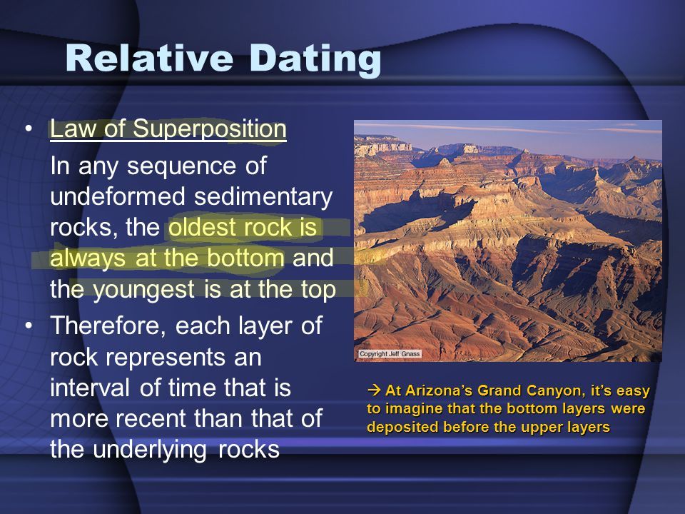 Relative Dating Law of Superposition In any sequence of undeformed sedimentary rocks, the oldest rock is always at the bottom and the youngest is at the top Therefore, each layer of rock represents an interval of time that is more recent than that of the underlying rocks At Arizonas Grand Canyon, its easy to imagine that the bottom layers were deposited before the upper layers At Arizonas Grand Canyon, its easy to imagine that the bottom layers were deposited before the upper layers