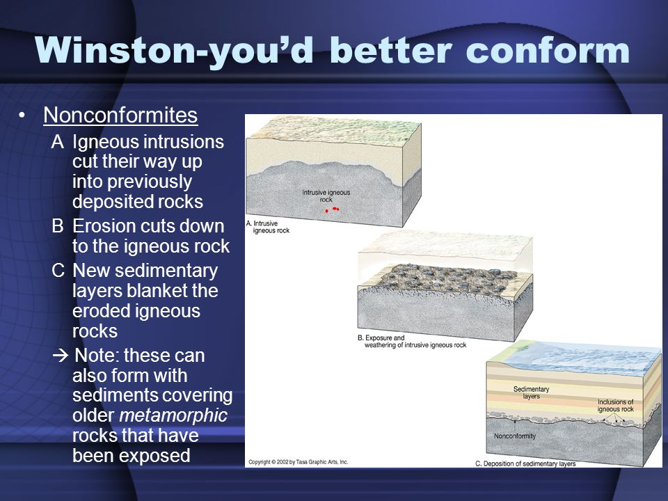 Winston-youd better conform Nonconformites AIgneous intrusions cut their way up into previously deposited rocks BErosion cuts down to the igneous rock CNew sedimentary layers blanket the eroded igneous rocks Note: these can also form with sediments covering older metamorphic rocks that have been exposed