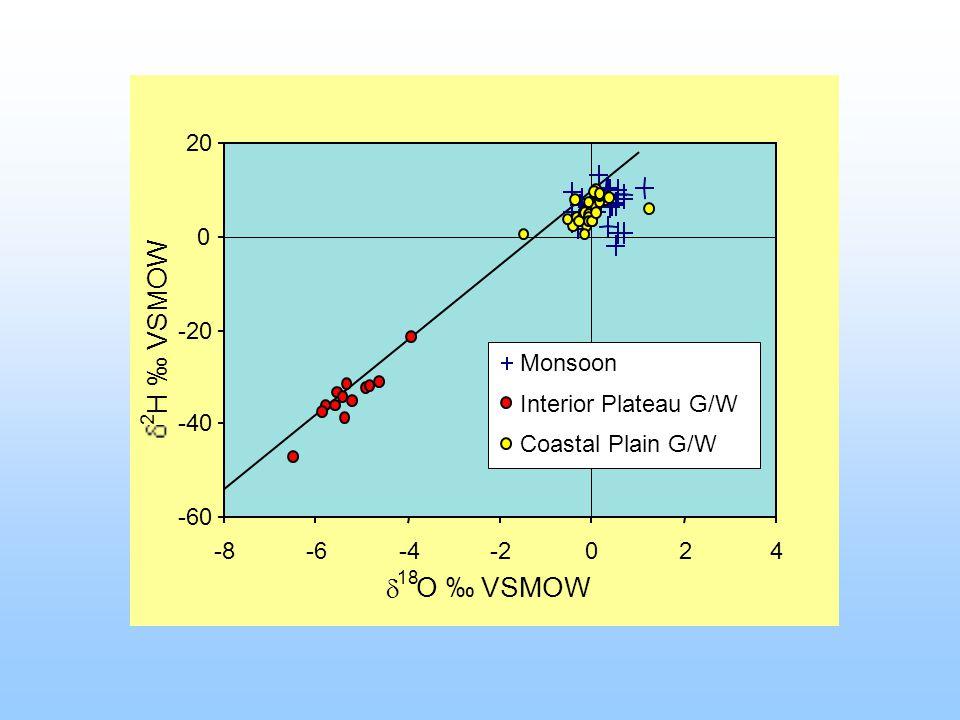 -60 -40 -20 0 20 -8-6-4-2024 18 O VSMOW 2 H VSMOW Monsoon Interior Plateau G/W Coastal Plain G/W