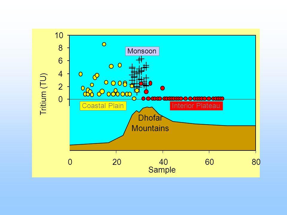 -8 -6 -4 -2 0 2 4 6 8 10 020406080 Sample Tritium (TU) Dhofar Mountains Interior Plateau Coastal Plain Monsoon