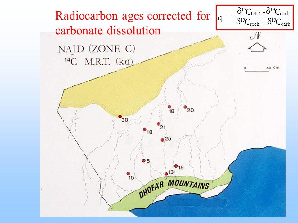 Radiocarbon ages corrected for carbonate dissolution q = C -C C - C 13 DIC 13 carb 13 rech 13 carb