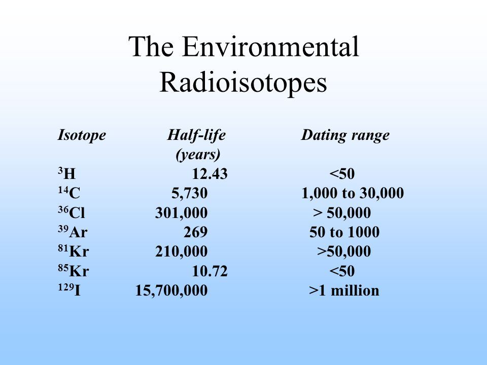 The Environmental Radioisotopes Isotope Half-life Dating range (years) 3 H 12.43 <50 14 C 5,7301,000 to 30,000 36 Cl301,000 > 50,000 39 Ar 269 50 to 1