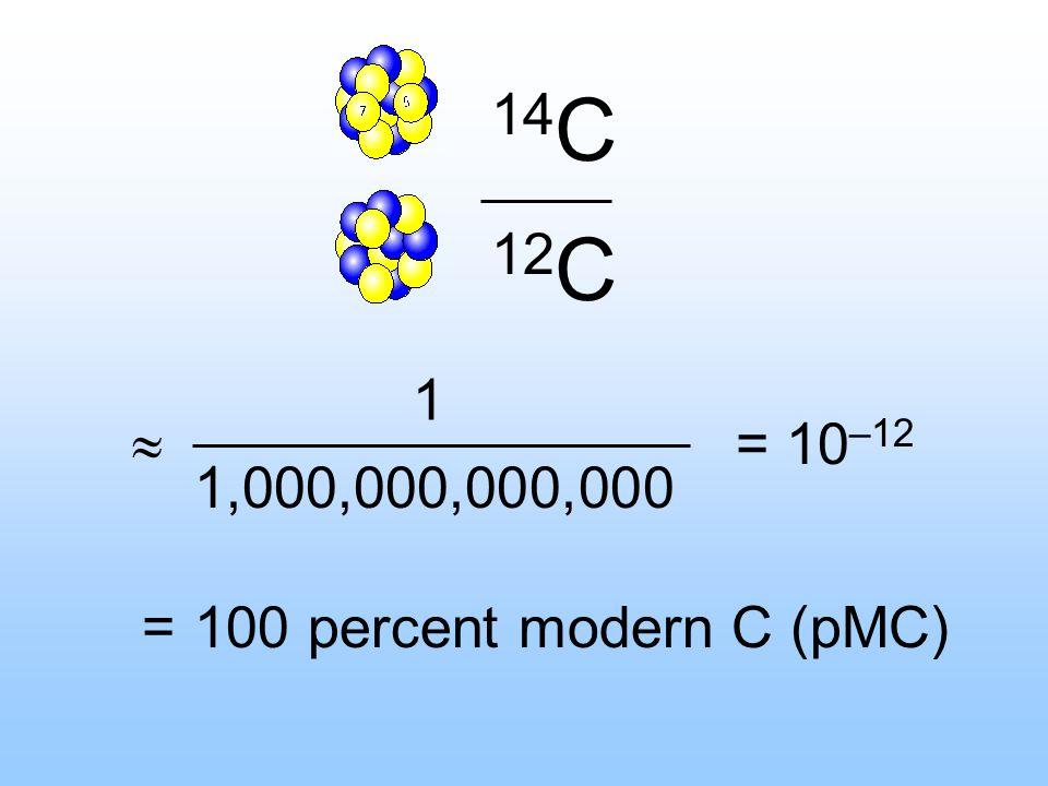 14 C 12 C 1 1,000,000,000,000 = 100 percent modern C (pMC) = 10 –12
