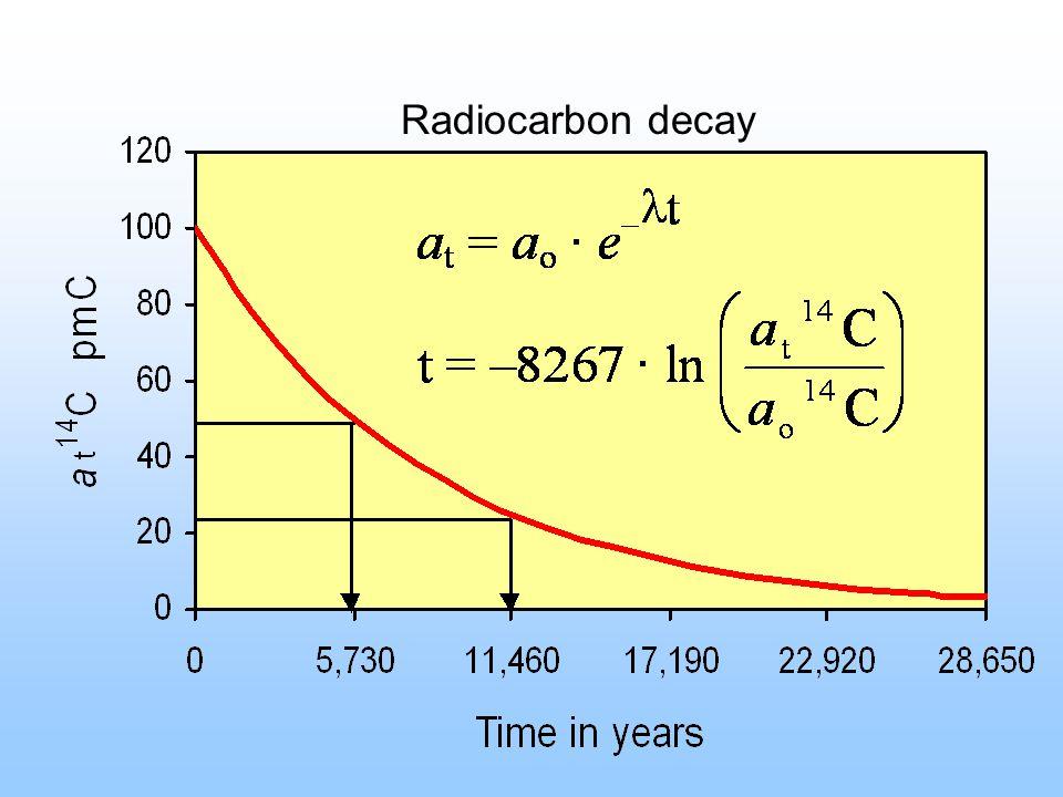 Radiocarbon decay
