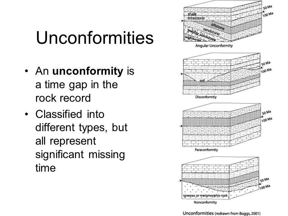 Unconformities An unconformity is a time gap in the rock record Classified into different types, but all represent significant missing time