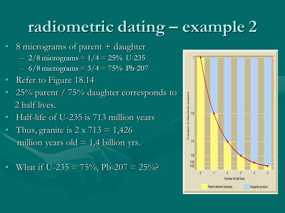radiometric dating – example 2 8 micrograms of parent + daughter8 micrograms of parent + daughter –2/8 micrograms = 1/4 = 25% U-235 –6/8 micrograms =