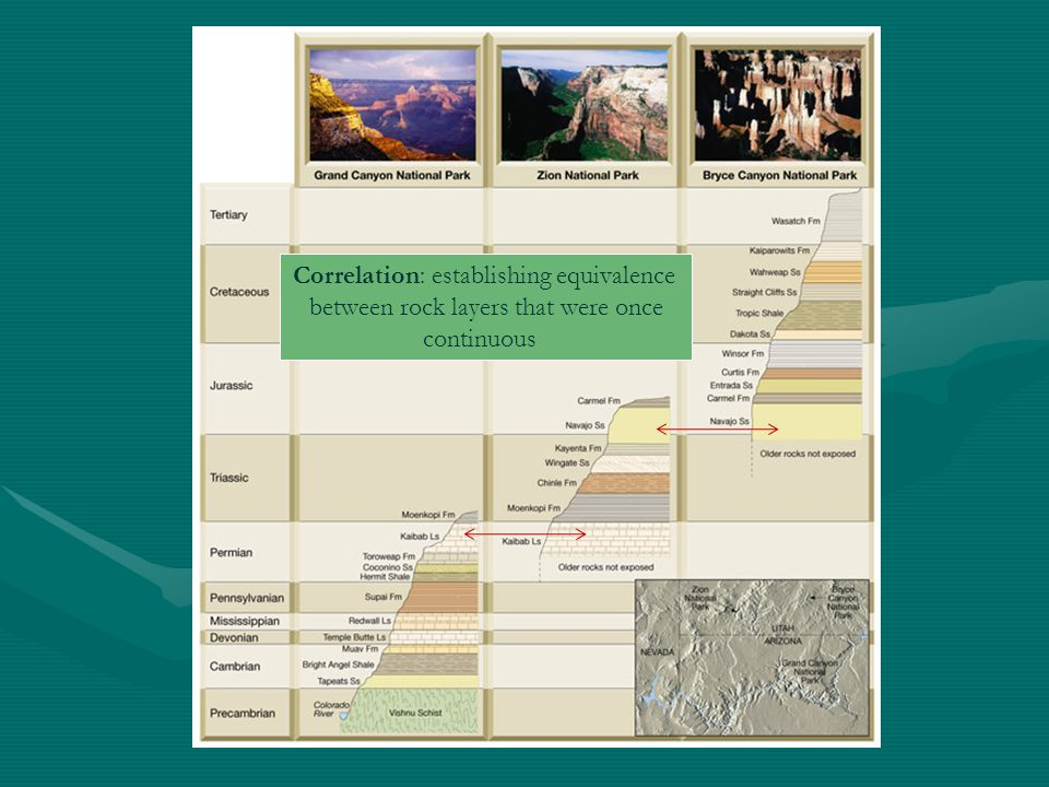 Correlation: establishing equivalence between rock layers that were once continuous