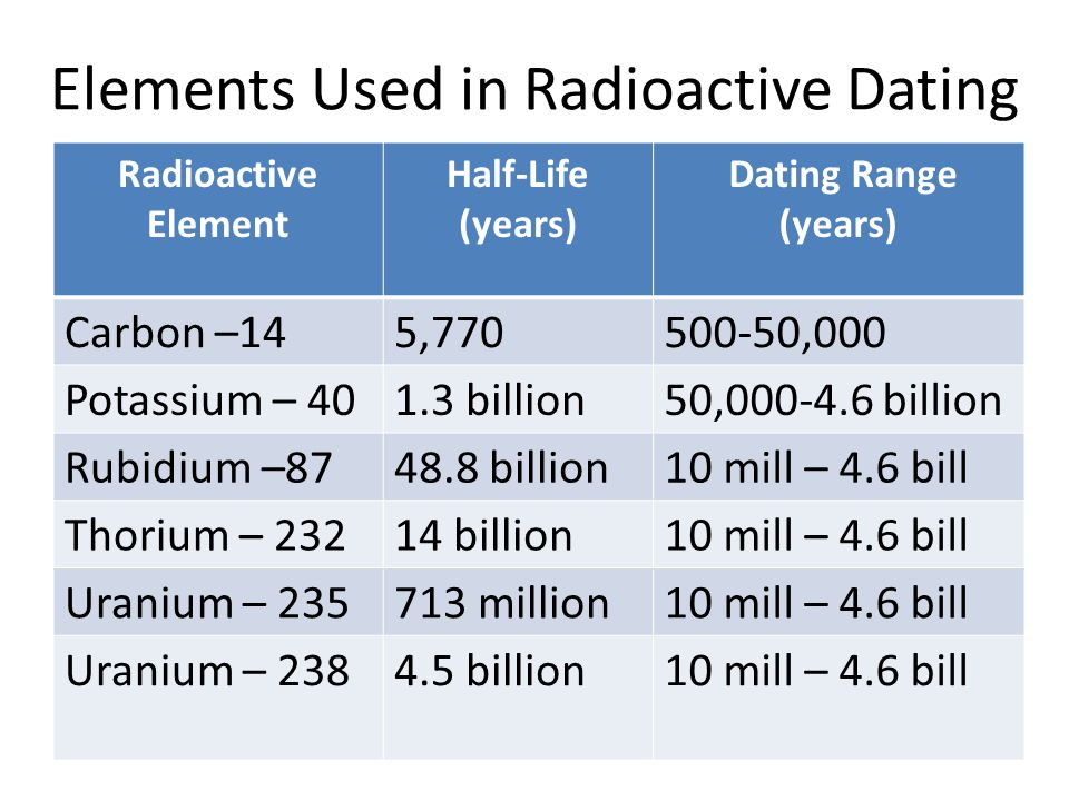 How Do We Use Radiometric Dating