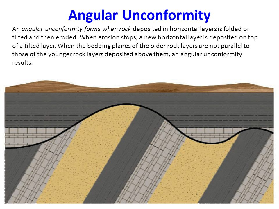 Angular Unconformity An angular unconformity forms when rock deposited in horizontal layers is folded or tilted and then eroded. When erosion stops, a