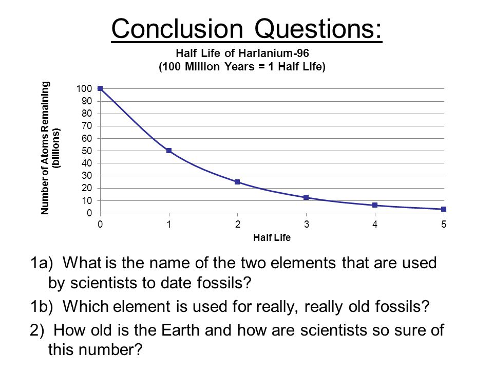 Conclusion Questions: 1a) What is the name of the two elements that are used by scientists to date fossils.