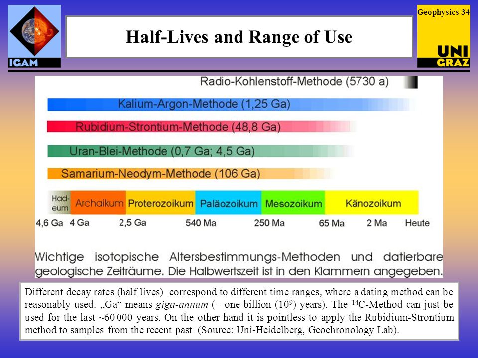 Half-Lives and Range of Use Different decay rates (half lives) correspond to different time ranges, where a dating method can be reasonably used.
