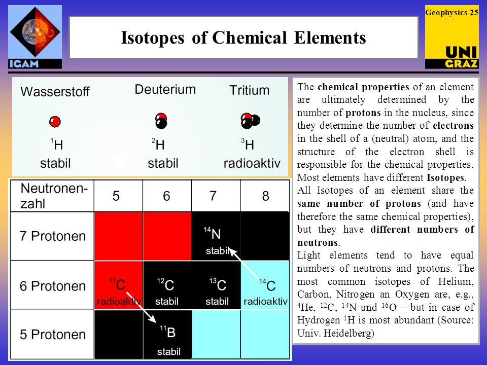 Isotopes of Chemical Elements The chemical properties of an element are ultimately determined by the number of protons in the nucleus, since they determine the number of electrons in the shell of a (neutral) atom, and the structure of the electron shell is responsible for the chemical properties.