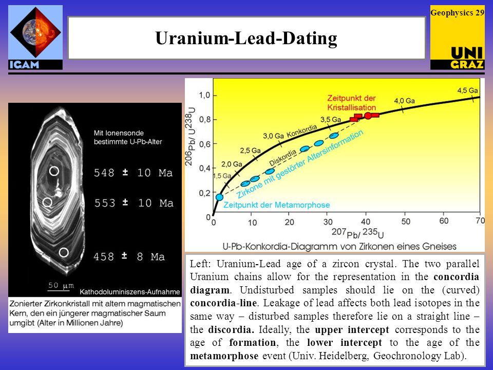 Uranium-Lead-Dating Geophysics 29 Left: Uranium-Lead age of a zircon crystal.