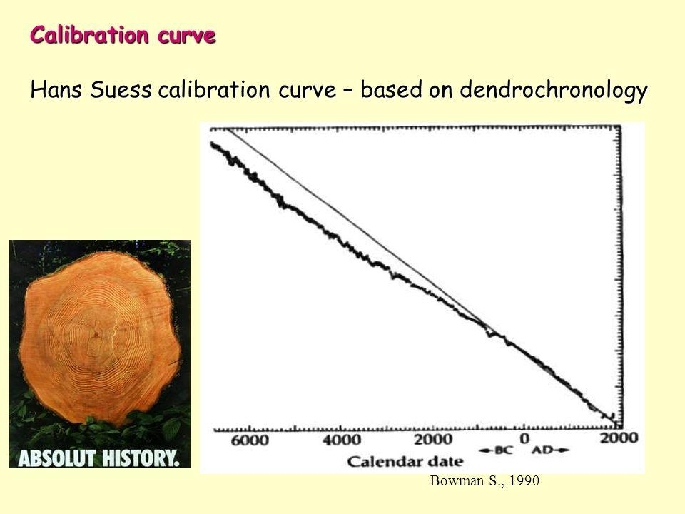 Calibration curve Hans Suess calibration curve – based on dendrochronology Bowman S., 1990