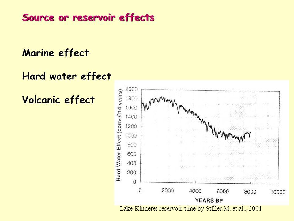 Source or reservoir effects Marine effect Hard water effect Volcanic effect Lake Kinneret reservoir time by Stiller M. et al., 2001