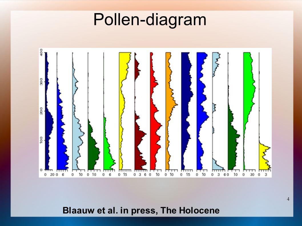 5 Poisson random walk Blaauw et al. in press, The Holocene