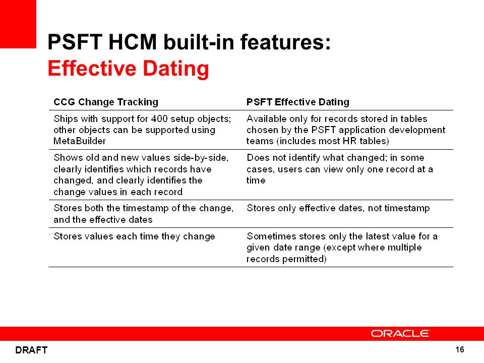 16 DRAFT PSFT HCM built-in features: Effective Dating
