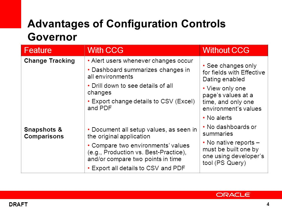 5 DRAFT Advantages of Configuration Controls Governor FeatureWith CCGWithout CCG Full Data Security Control the business data seen by each CCG user Control the actions each CCG user can take Install CCG in firewalled tier All users who see audit trails can see all audit trails Flexibility Reconfigure Change Tracking on demand Schedule Snapshot schedules, and take Snapshots on demand Generate Comparisons on demand Add new business environments on demand Must be enabled during PSFT installation