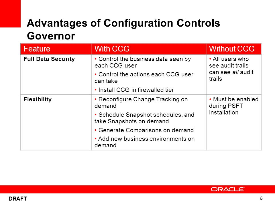 5 DRAFT Advantages of Configuration Controls Governor FeatureWith CCGWithout CCG Full Data Security Control the business data seen by each CCG user Co