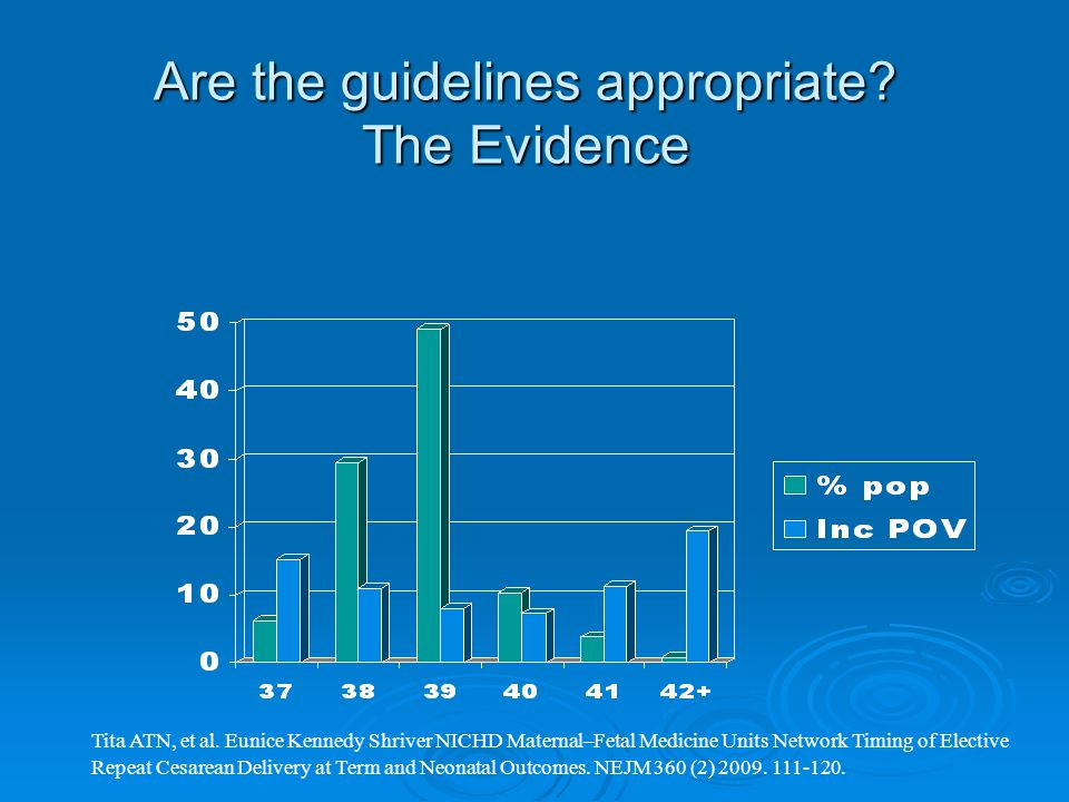 Are the guidelines appropriate. The Evidence Tita ATN, et al.