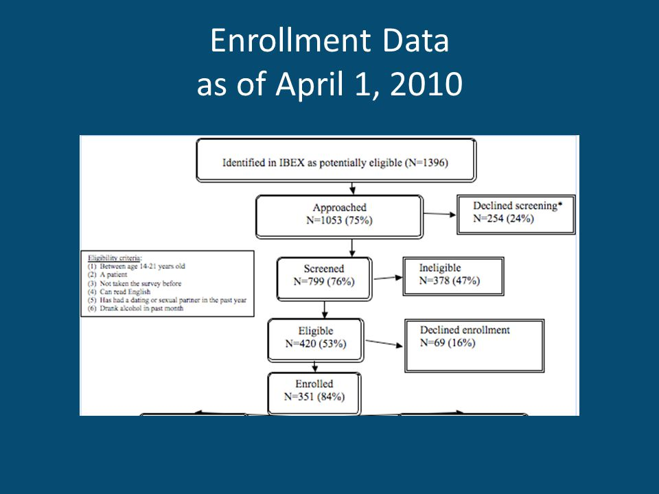 Enrollment Data as of April 1, 2010