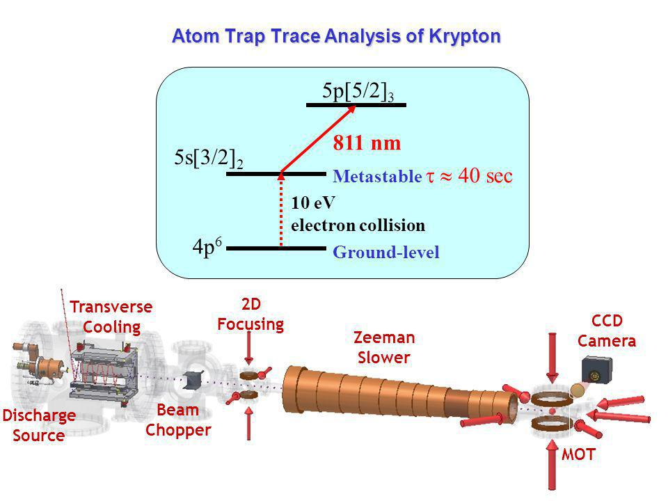 Discharge Source Transverse Cooling Beam Chopper 2D Focusing Zeeman Slower MOT CCD Camera Atom Trap Trace Analysis of Krypton 5p[5/2] 3 5s[3/2] 2 4p 6