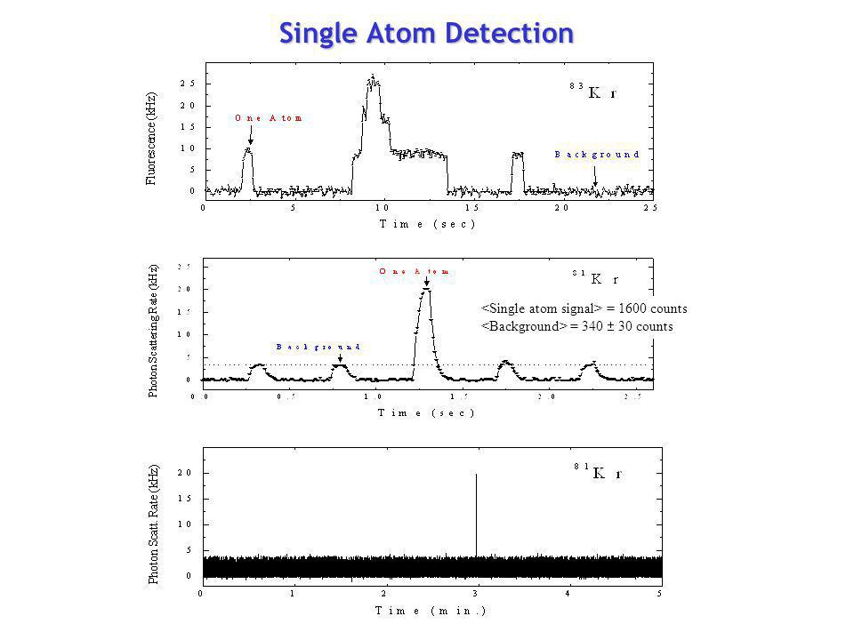 = 1600 counts = 340 30 counts Single Atom Detection