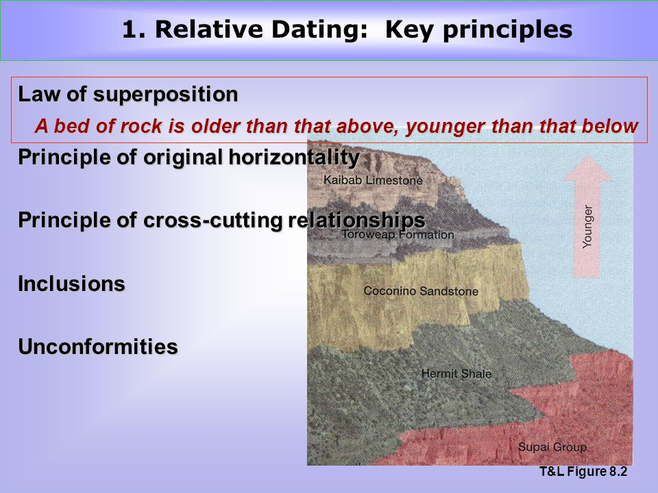 Law of superposition Principle of original horizontality Principle of cross-cutting relationships InclusionsUnconformities T&L Figure 8.2 A bed of rock is older than that above, younger than that below