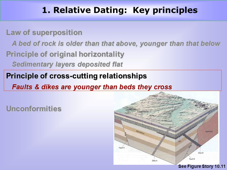 Law of superposition Principle of original horizontality Principle of cross-cutting relationships Unconformities A bed of rock is older than that above, younger than that below Sedimentary layers deposited flat Faults & dikes are younger than beds they cross 1.