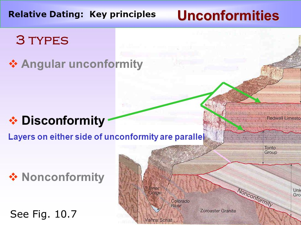 Relative Dating: Key principles Unconformities 3 types v Angular unconformity v Disconformity v Nonconformity Layers on either side of unconformity are parallel See Fig.