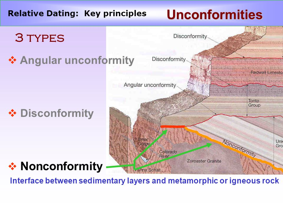 Relative Dating: Key principles Unconformities 3 types v Angular unconformity v Disconformity v Nonconformity Interface between sedimentary layers and metamorphic or igneous rock
