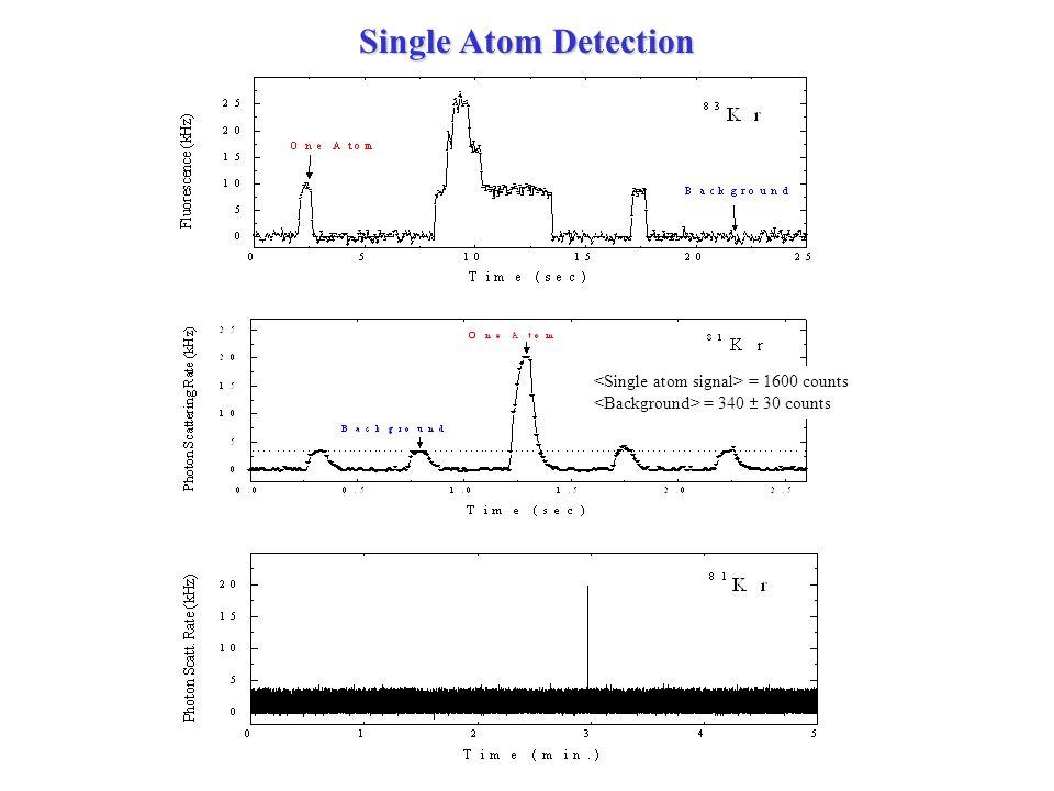 = 1600 counts = 340 30 counts Single Atom Detection
