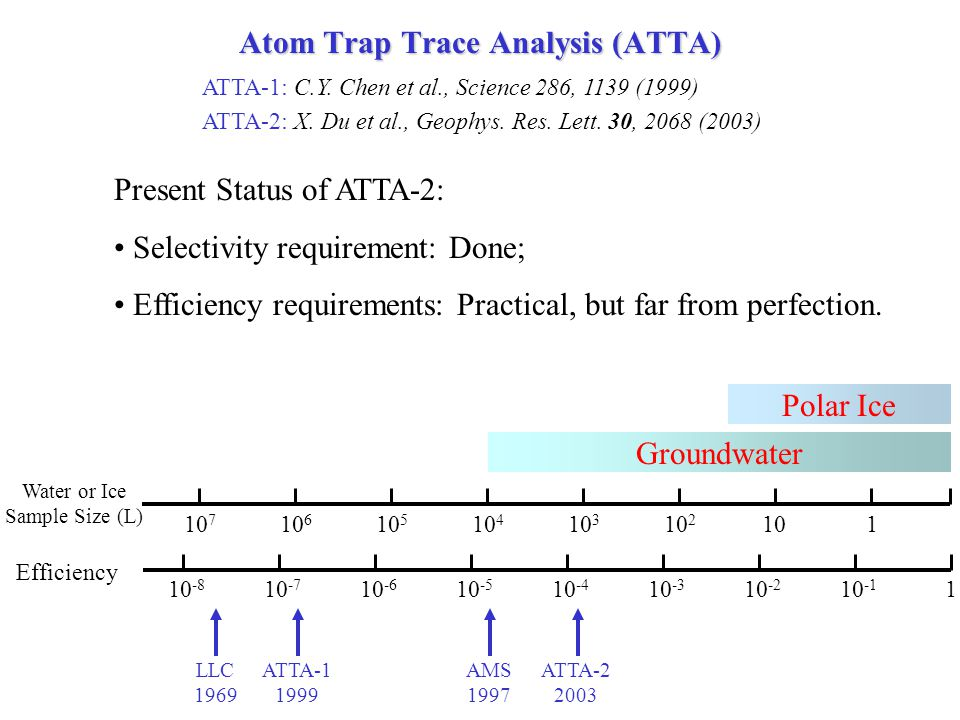 Present Status of ATTA-2: Selectivity requirement: Done; Efficiency requirements: Practical, but far from perfection.