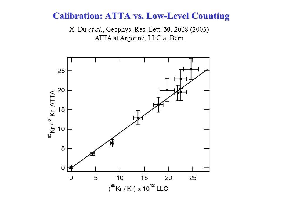 Calibration: ATTA vs. Low-Level Counting X. Du et al., Geophys.