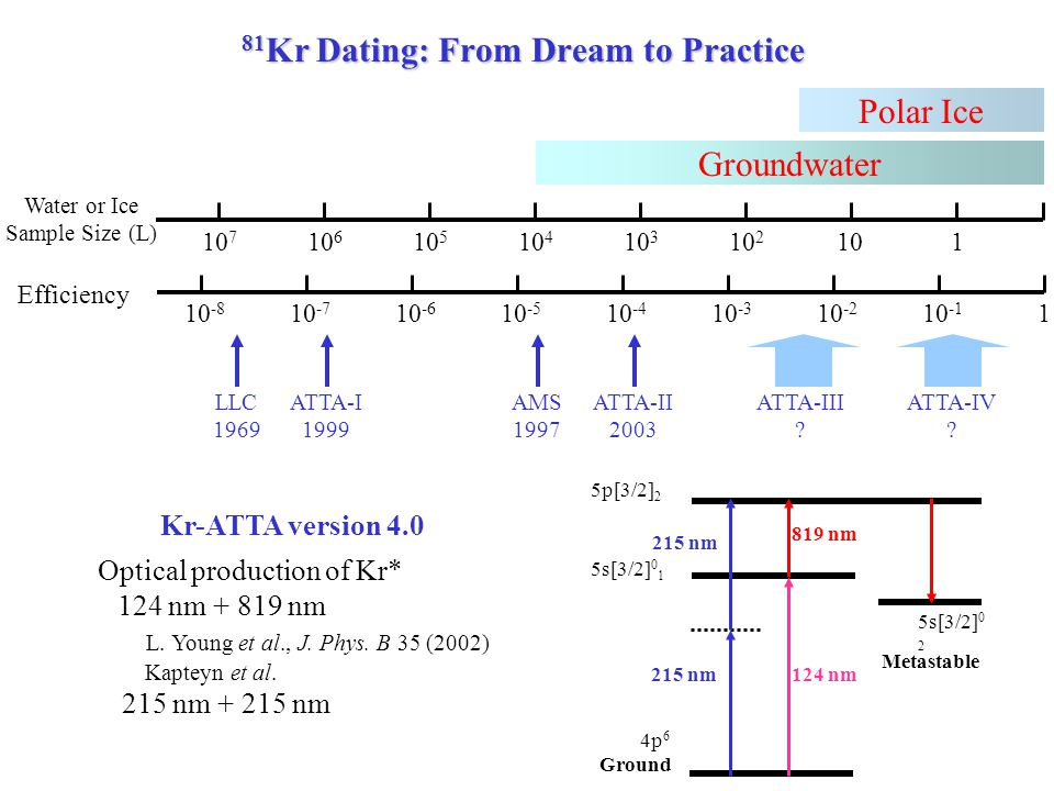 81 Kr Dating: From Dream to Practice 10 -8 10 -7 10 -6 10 -5 10 -4 10 -3 10 -2 10 -1 1 Efficiency 10 7 10 6 10 5 10 4 10 3 10 2 101 Water or Ice Sample Size (L) Groundwater Polar Ice LLC 1969 AMS 1997 ATTA-I 1999 ATTA-II 2003 ATTA-III .