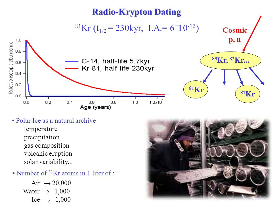 A New Tool for Nuclear Physics Research and Beyond A tool for studying exotic nuclear structure Determined the charge radius of the lightest halo nucleus 6 He A tool for testing time-reversal symmetry Search for T-violating EDM in octupole deformed 225 Ra A tool for studying Earth climate history Realized radio-krypton dating of old groundwater A tool for nuclear safety and security Monitor environmental 85 Kr gas produced by nuclear fission A tool for medical diagnostics Monitor bone-loss rate with 41 Ca